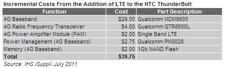 HTC Thunderbolt LTE Kosten